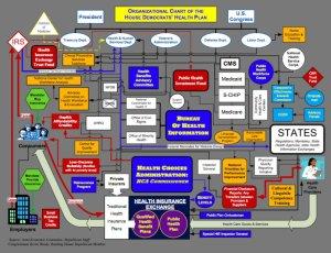 Flowchart of Democrat Health Care Reform